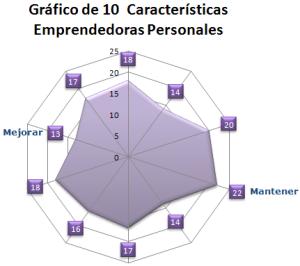 Gráfico 10 Características Emprendedoras