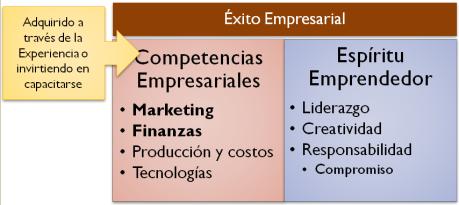 Éxito empresarial