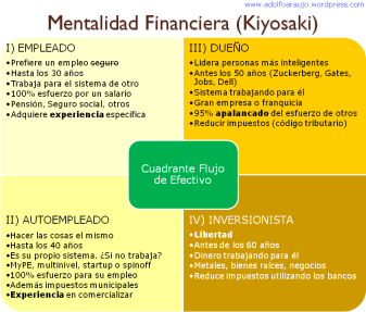 Mentalidad financiera