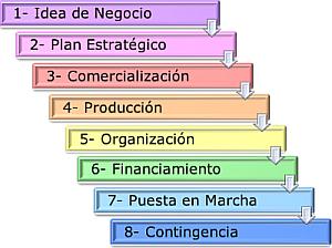 Componentes del plan de negocio