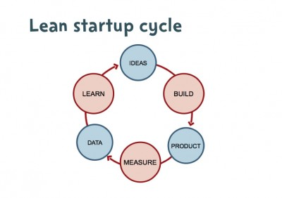leanstartup-scaled1000-400x282